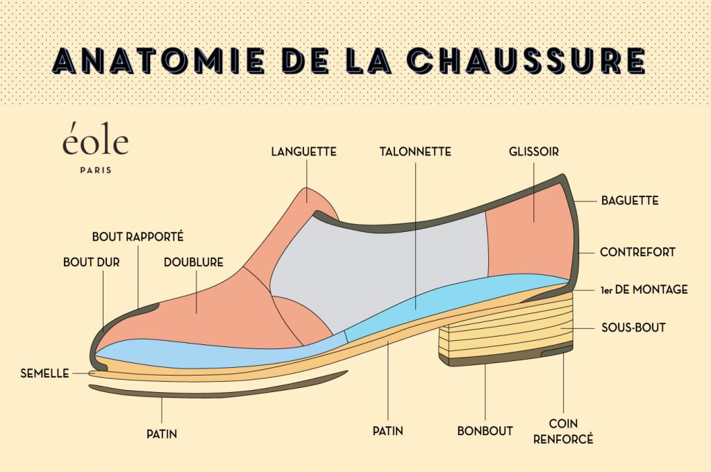 Anatomie de la chaussure- Eole Paris