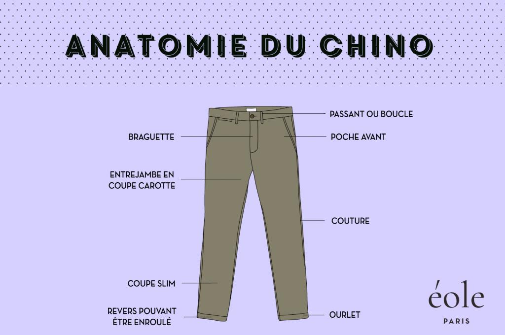 Anatomie du chino - EOLE Paris