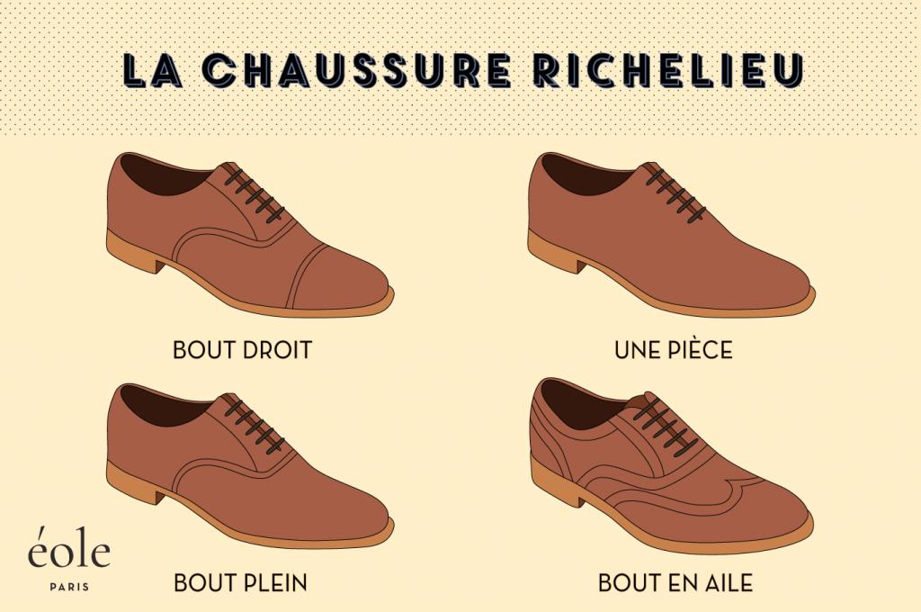 La chaussure Richelieu - EOLE Paris