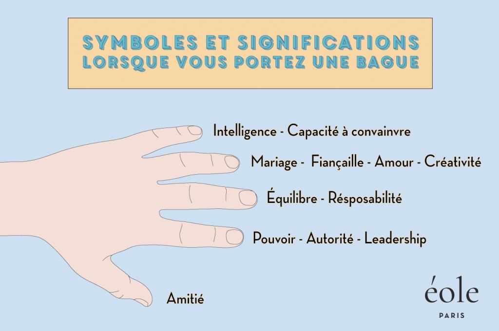 Symboles et significations lorsque vous portez une bague
