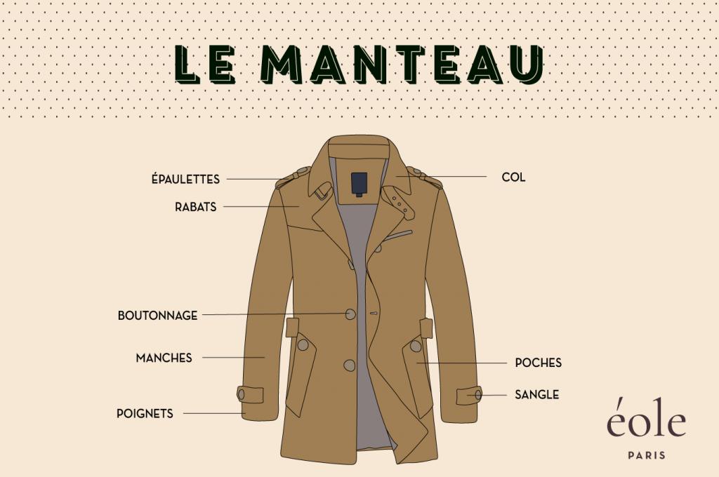 Le manteau description - EOLE PARIS