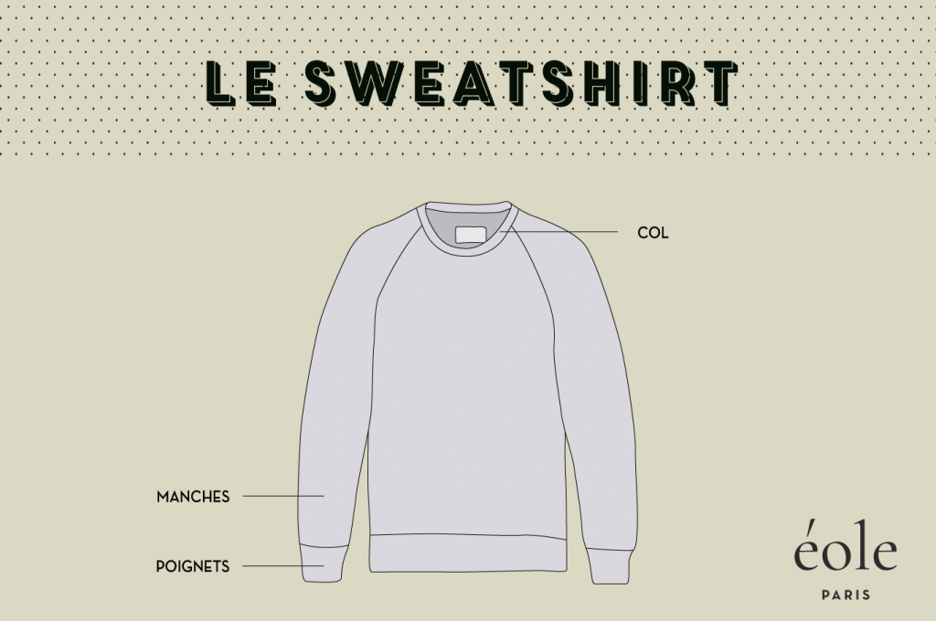 Anatomie du sweatshirt - EOLE PARIS 3