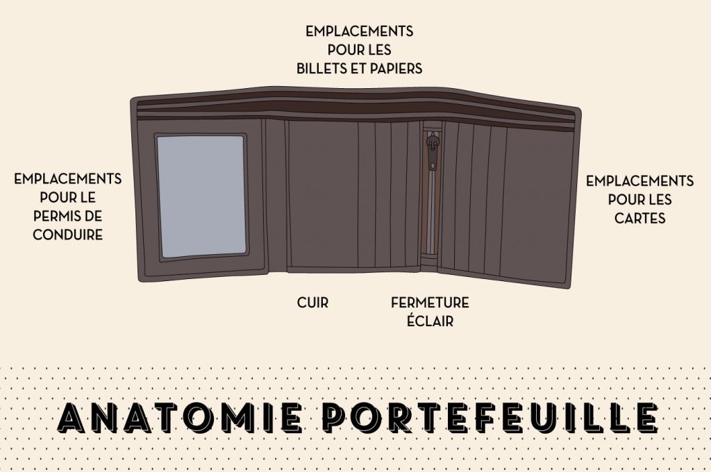 anatomie portefeuille - EOLEPARIS