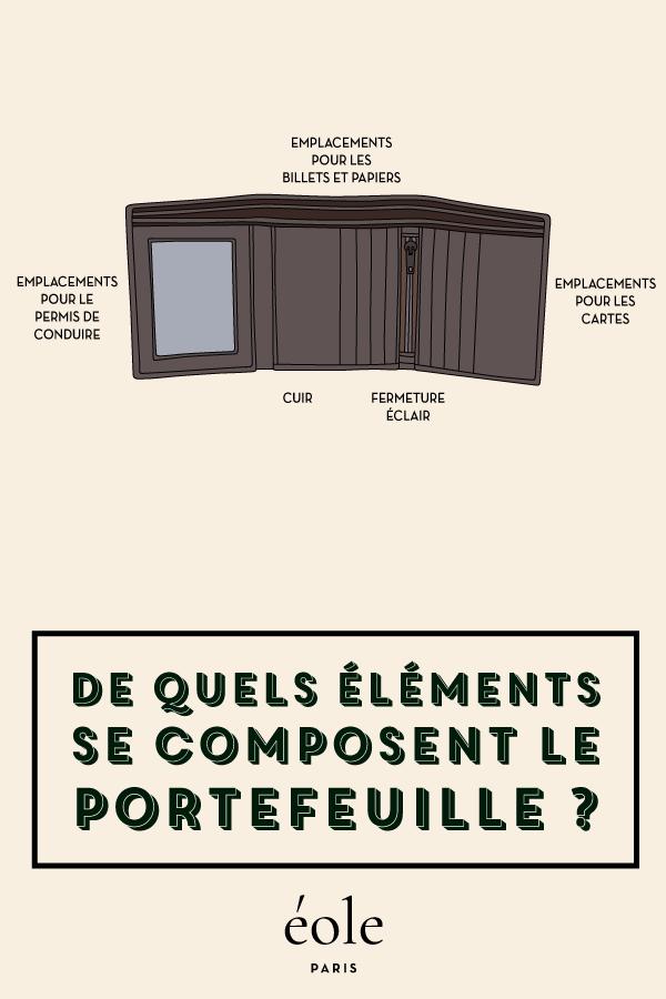 De quels éléments se composent le portefeuille - EOLE PARIS
