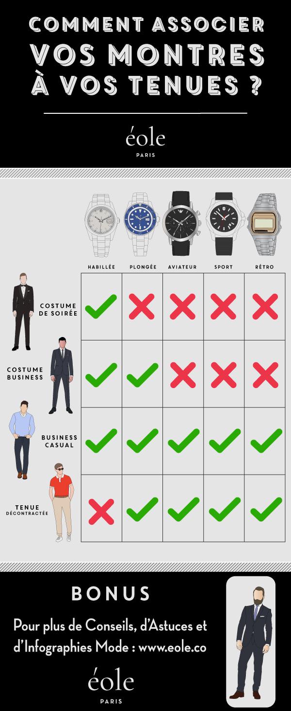 Comment associer vos montres avec vos tenues - infographie - EOLE PARIS