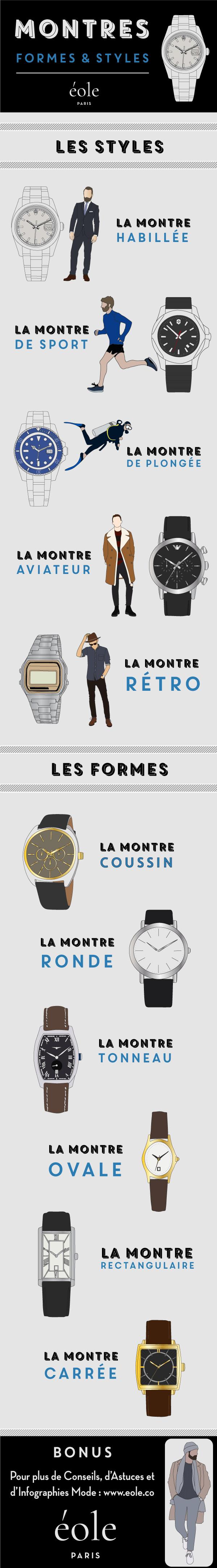 Montres Styles Et Formes - Infographie - EOLE PARIS